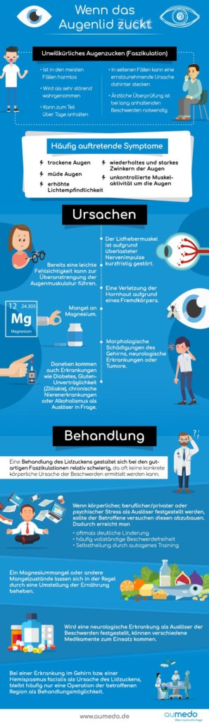 Infografik - Augenlidzucken