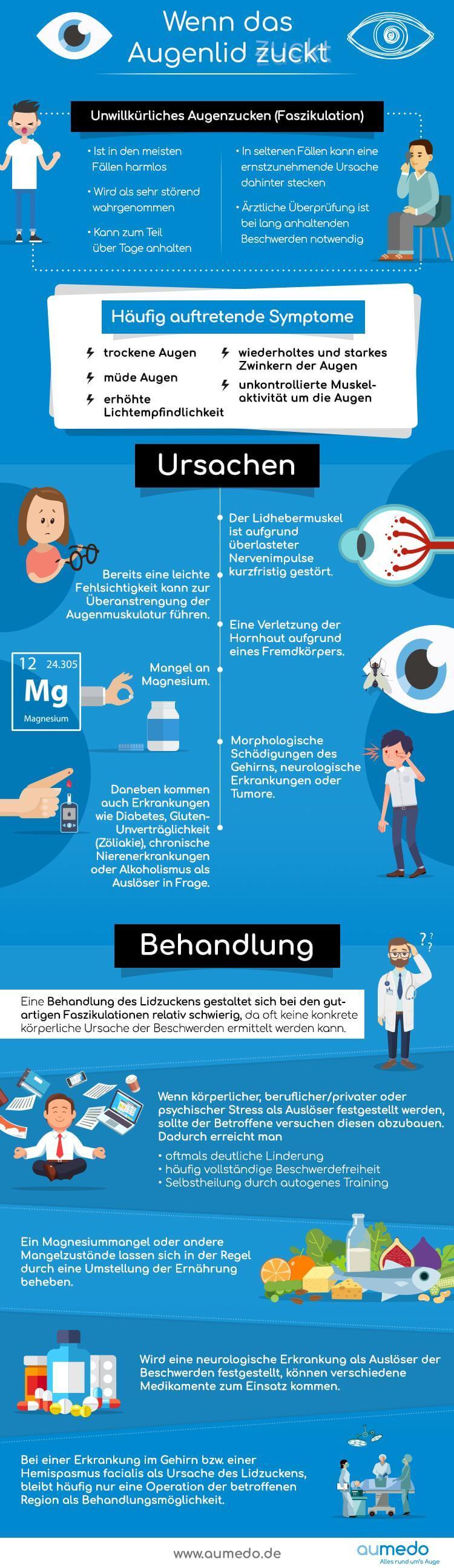 Infografik Augenzucken