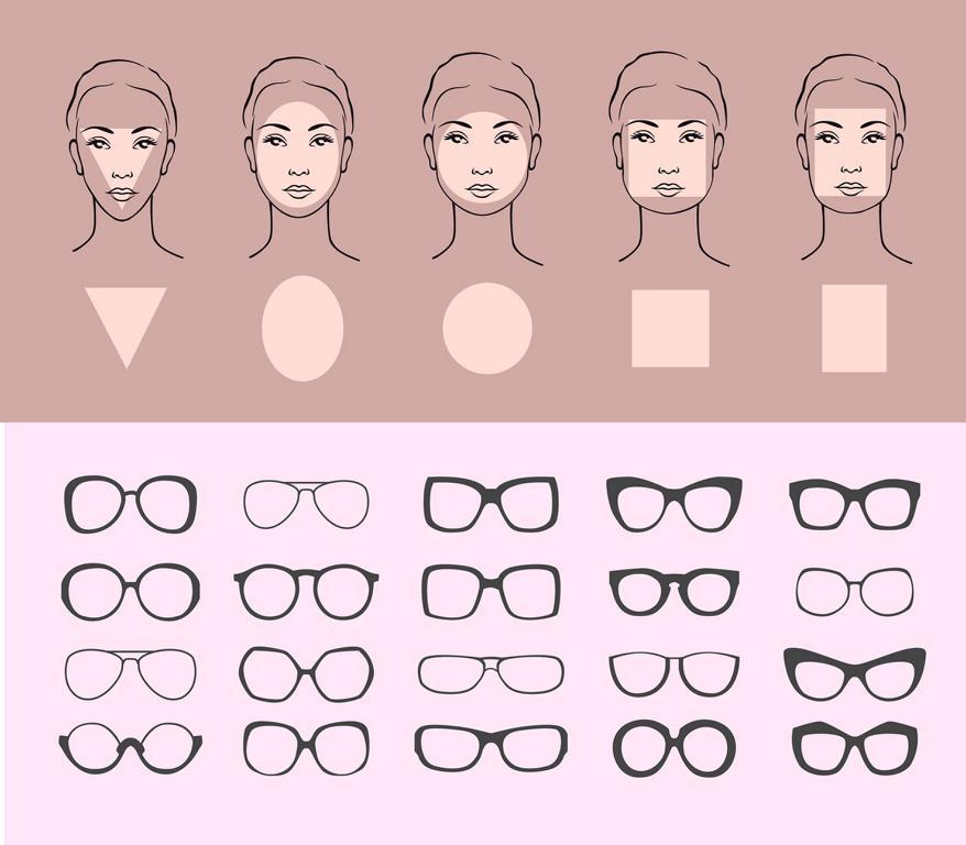 Gesichtsformen und Brillenmodelle