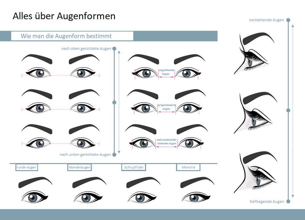 Augenform bestimmen