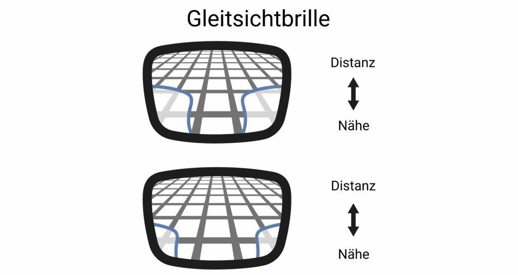 Gleitsichtbrille Funktion