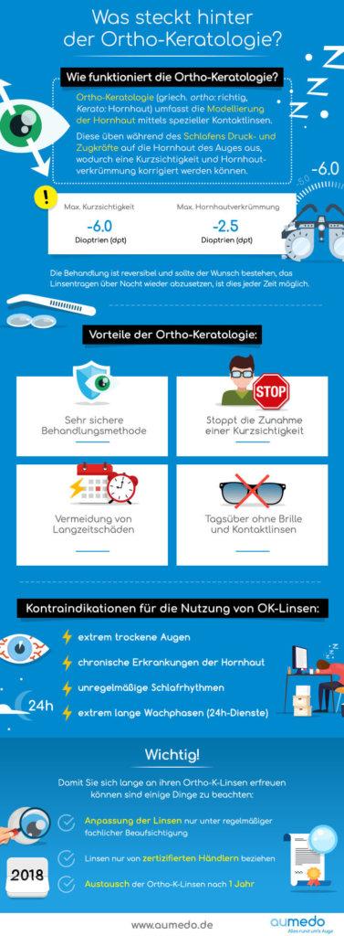 Infografik-Ortho-K-Linsen